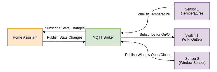 Setting up MQTT Broker for DIY Home Assistant Sensors - Self