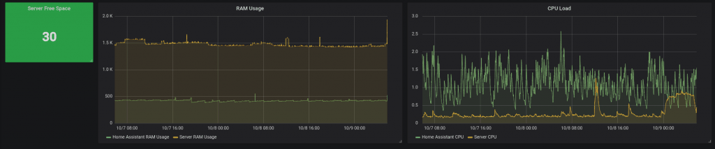 Grafana with Glances Screenshot