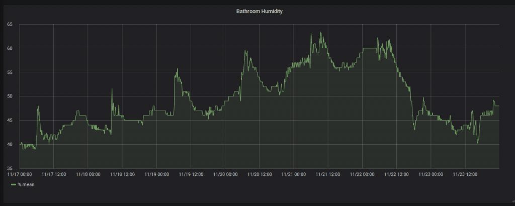 Grafana Humidity Readings